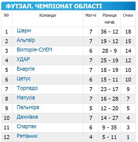 Чемпіонат Черкащини з футзалу 2014-2015 7 тур
