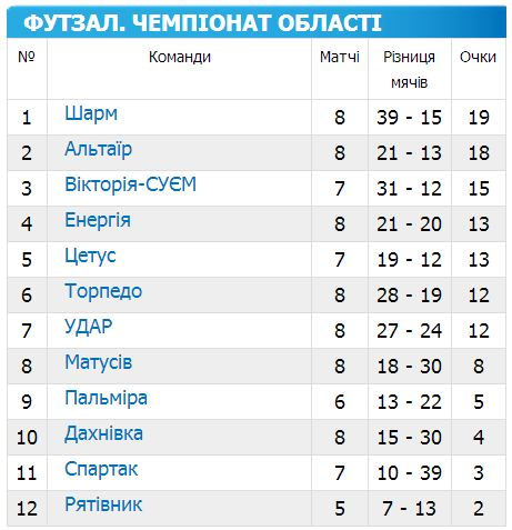 Чемпіонат Черкащини з футзалу 2014-2015 8 тур