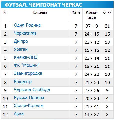 Першість Черкас з футзалу 2014-2015 7 тур