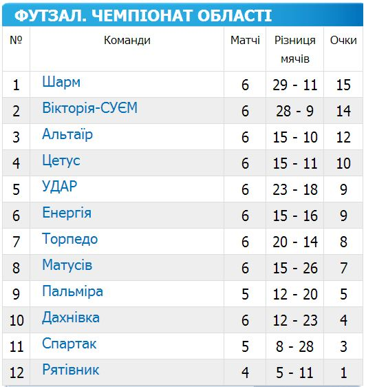 чемпіонат черкаської області з футзалу 2014-2015 6 тур