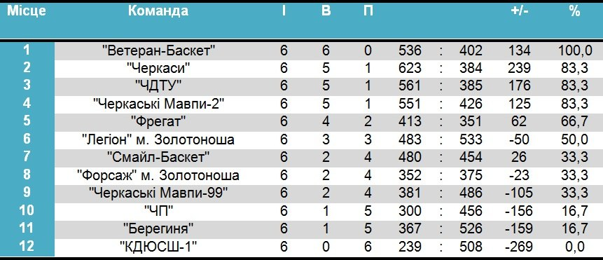 чемпіонат черкас з баскетболу 2014-2015 6 тур