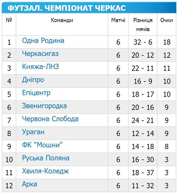 чемпіонат черкас з футзалу 2014-2015 6 тур