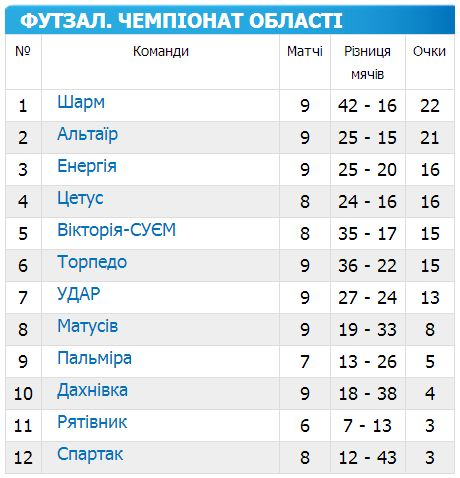 Чемпіонат Черкащини з футзалу 14-15 9 тур