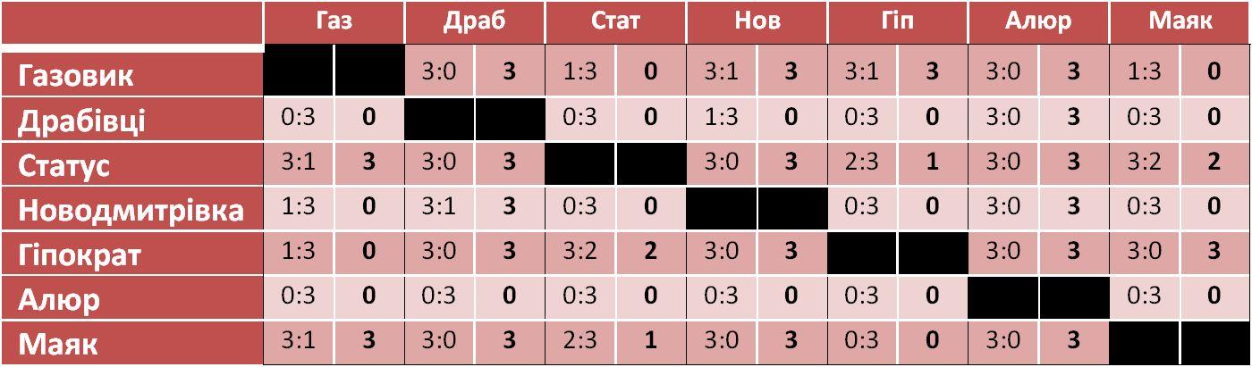 Волейбол - 2015 Турнірна таблиця 02