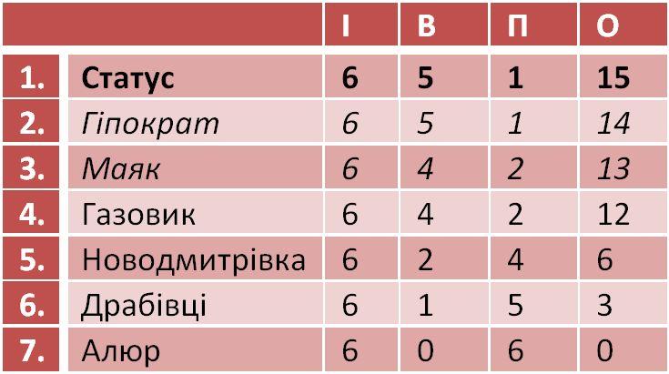 Волейбол - 2015 Турнірна таблиця