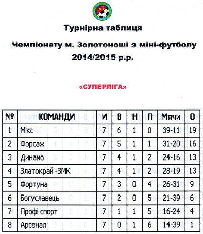чемпіонат з міні-футболу 2015 01