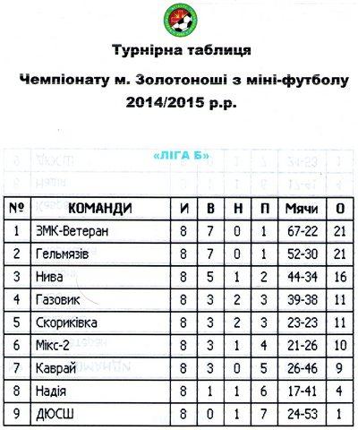 чемпіонат з міні-футболу 2015 02