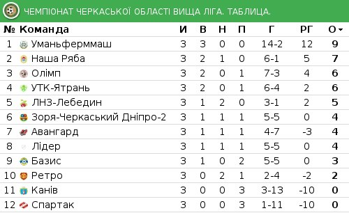 Футбол Черкаська область