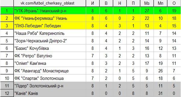 Чемпіонат Черкаської області 8 тур таблиця