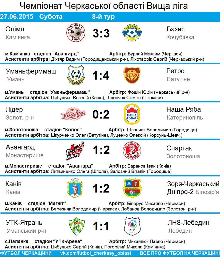Чемпіонат Черкаської області 8 тур