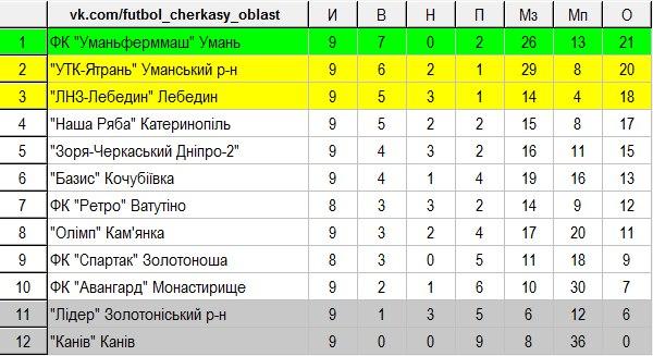 Чемпіонат Черкаської області 9 тур 02
