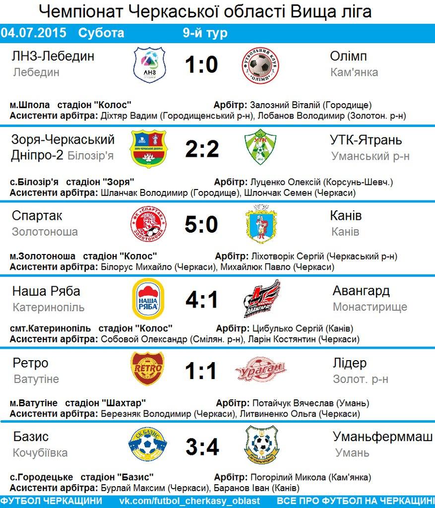 Чемпіонат Черкаської області 9 тур