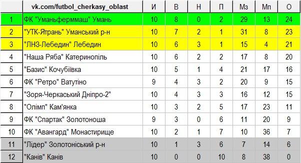 чемпіонат черкащини 10 тур 02