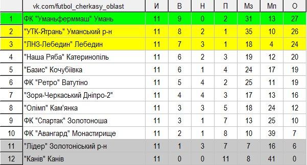 чемпіонат черкащини 11 тур
