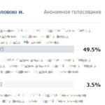"""#Election Day: У соціальних мережах розпочато так зване """"опитування"""""""