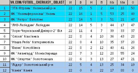 Вища ліга Черкаської області 2015