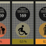 На вулицях міста запроваджують соціальне таксі для інвалідів