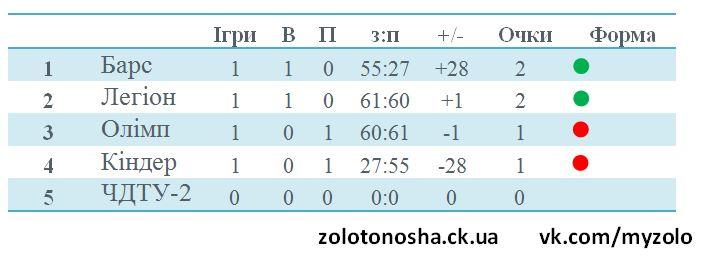 baketbol-zolotonosha-1-tur-02
