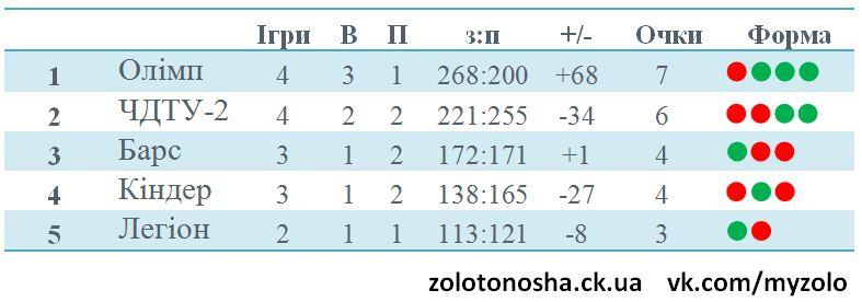 баскетбол 12-01